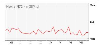 Wykres zmian popularności telefonu Nokia N72