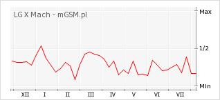 Wykres zmian popularności telefonu LG X Mach