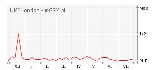 Wykres zmian popularności telefonu UMI London
