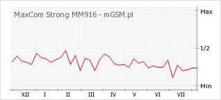 Wykres zmian popularności telefonu MaxCom Strong MM916