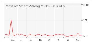 Wykres zmian popularności telefonu MaxCom Smart&Strong MS456