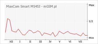 Wykres zmian popularności telefonu MaxCom Smart MS453
