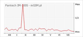 Wykres zmian popularności telefonu Pantech IM-100S