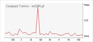 Wykres zmian popularności telefonu Coolpad Torino