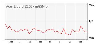 Wykres zmian popularności telefonu Acer Liquid Z205
