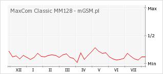 Wykres zmian popularności telefonu MaxCom Classic MM128