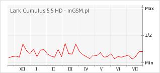 Wykres zmian popularności telefonu Lark Cumulus 5.5 HD