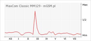 Wykres zmian popularności telefonu MaxCom Classic MM129