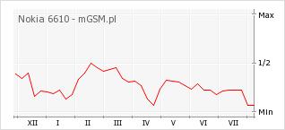 Wykres zmian popularności telefonu Nokia 6610