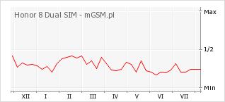 Wykres zmian popularności telefonu Honor 8 Dual SIM