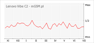 Wykres zmian popularności telefonu Lenovo Vibe C2