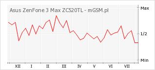 Wykres zmian popularności telefonu Asus ZenFone 3 Max ZC520TL