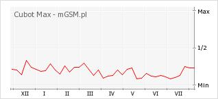 Wykres zmian popularności telefonu Cubot Max