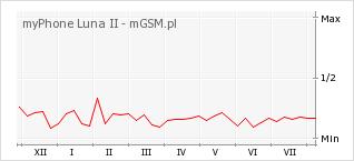 Wykres zmian popularności telefonu myPhone Luna II