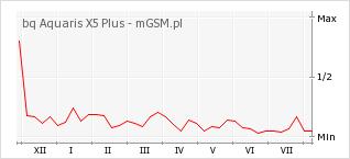 Wykres zmian popularności telefonu bq Aquaris X5 Plus