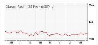Wykres zmian popularności telefonu Xiaomi Redmi 3S Pro