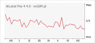 Wykres zmian popularności telefonu Alcatel Pixi 4 4.0