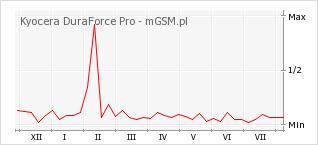 Wykres zmian popularności telefonu Kyocera DuraForce Pro