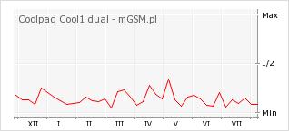 Wykres zmian popularności telefonu Coolpad Cool1 dual