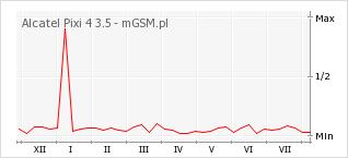 Wykres zmian popularności telefonu Alcatel Pixi 4 3.5