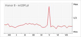 Wykres zmian popularności telefonu Honor 8