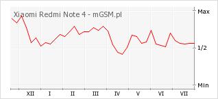 Wykres zmian popularności telefonu Xiaomi Redmi Note 4