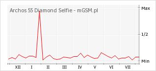 Wykres zmian popularności telefonu Archos 55 Diamond Selfie