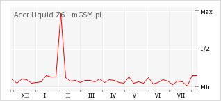 Wykres zmian popularności telefonu Acer Liquid Z6