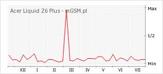 Wykres zmian popularności telefonu Acer Liquid Z6 Plus