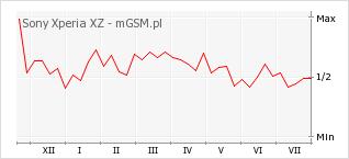 Wykres zmian popularności telefonu Sony Xperia XZ