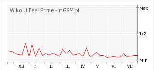 Wykres zmian popularności telefonu Wiko U Feel Prime