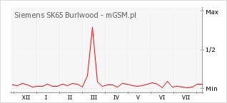 Wykres zmian popularności telefonu Siemens SK65 Burlwood