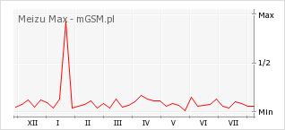 Wykres zmian popularności telefonu Meizu Max