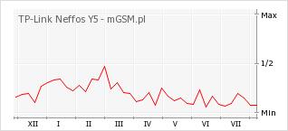 Wykres zmian popularności telefonu TP-Link Neffos Y5