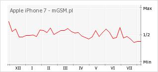 Wykres zmian popularności telefonu Apple iPhone 7