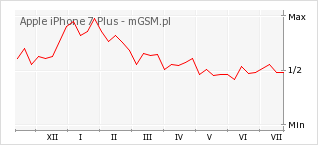 Wykres zmian popularności telefonu Apple iPhone 7 Plus
