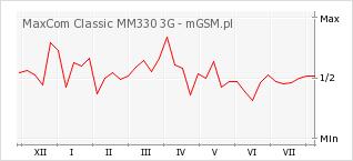 Wykres zmian popularności telefonu MaxCom Classic MM330 3G