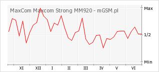 Wykres zmian popularności telefonu MaxCom Maxcom Strong MM920