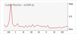 Wykres zmian popularności telefonu Cubot Manito