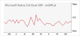 Wykres zmian popularności telefonu Microsoft Nokia 216 Dual SIM