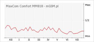 Wykres zmian popularności telefonu MaxCom Comfort MM818