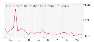 Wykres zmian popularności telefonu HTC Desire 10 lifestyle Dual SIM
