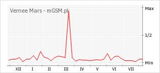 Wykres zmian popularności telefonu Vernee Mars