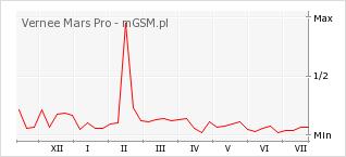 Wykres zmian popularności telefonu Vernee Mars Pro