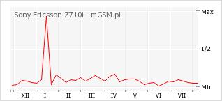 Wykres zmian popularności telefonu Sony Ericsson Z710i