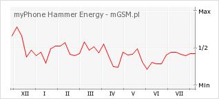 Wykres zmian popularności telefonu myPhone Hammer Energy