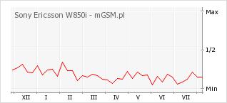 Wykres zmian popularności telefonu Sony Ericsson W850i