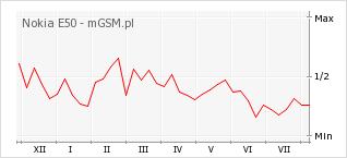 Wykres zmian popularności telefonu Nokia E50