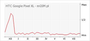 Wykres zmian popularności telefonu HTC Google Pixel XL
