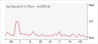 Wykres zmian popularności telefonu bq Aquaris U Plus